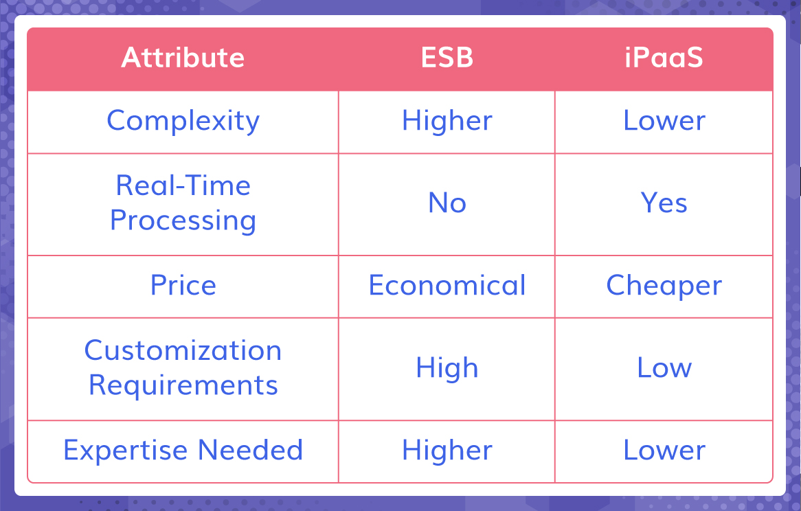 Some-more-differences-between-ESB-&-iPaaS