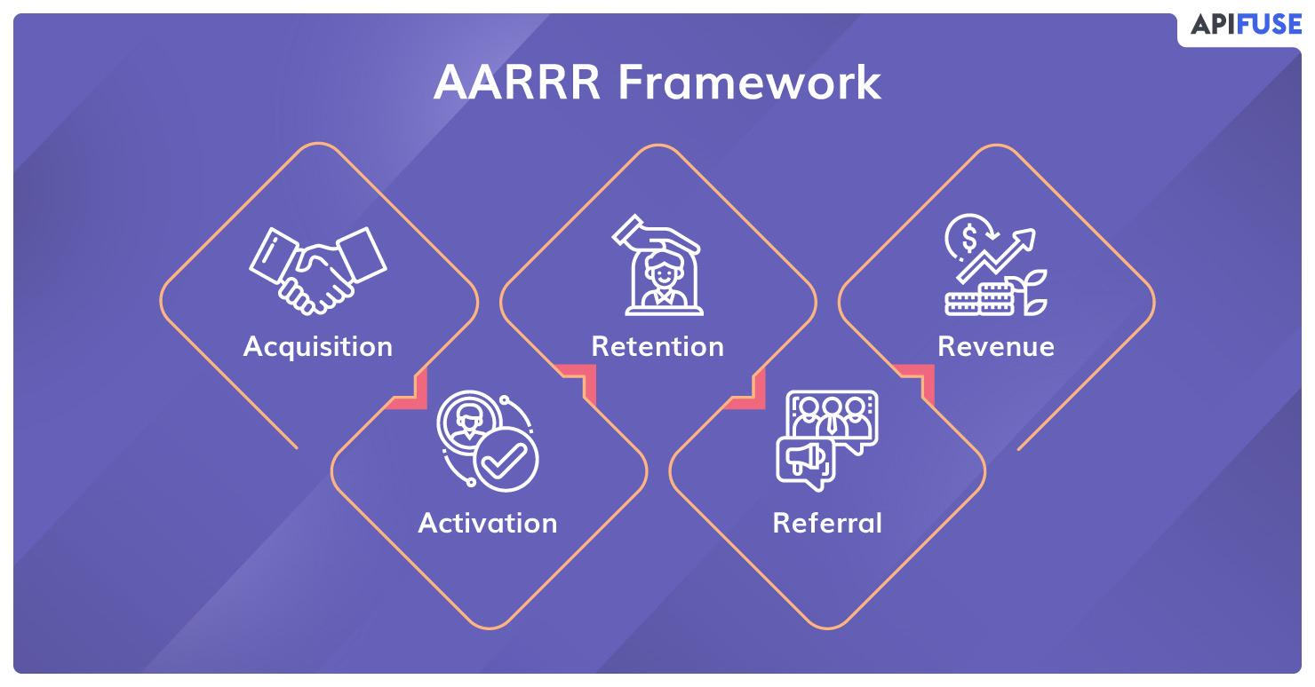 AARRR-Framework