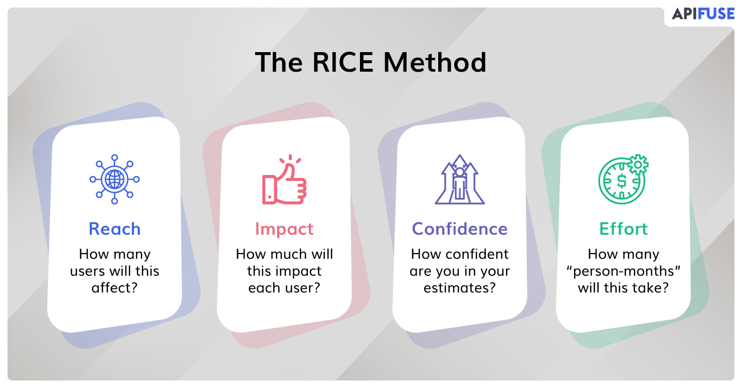 The-RICE-Method