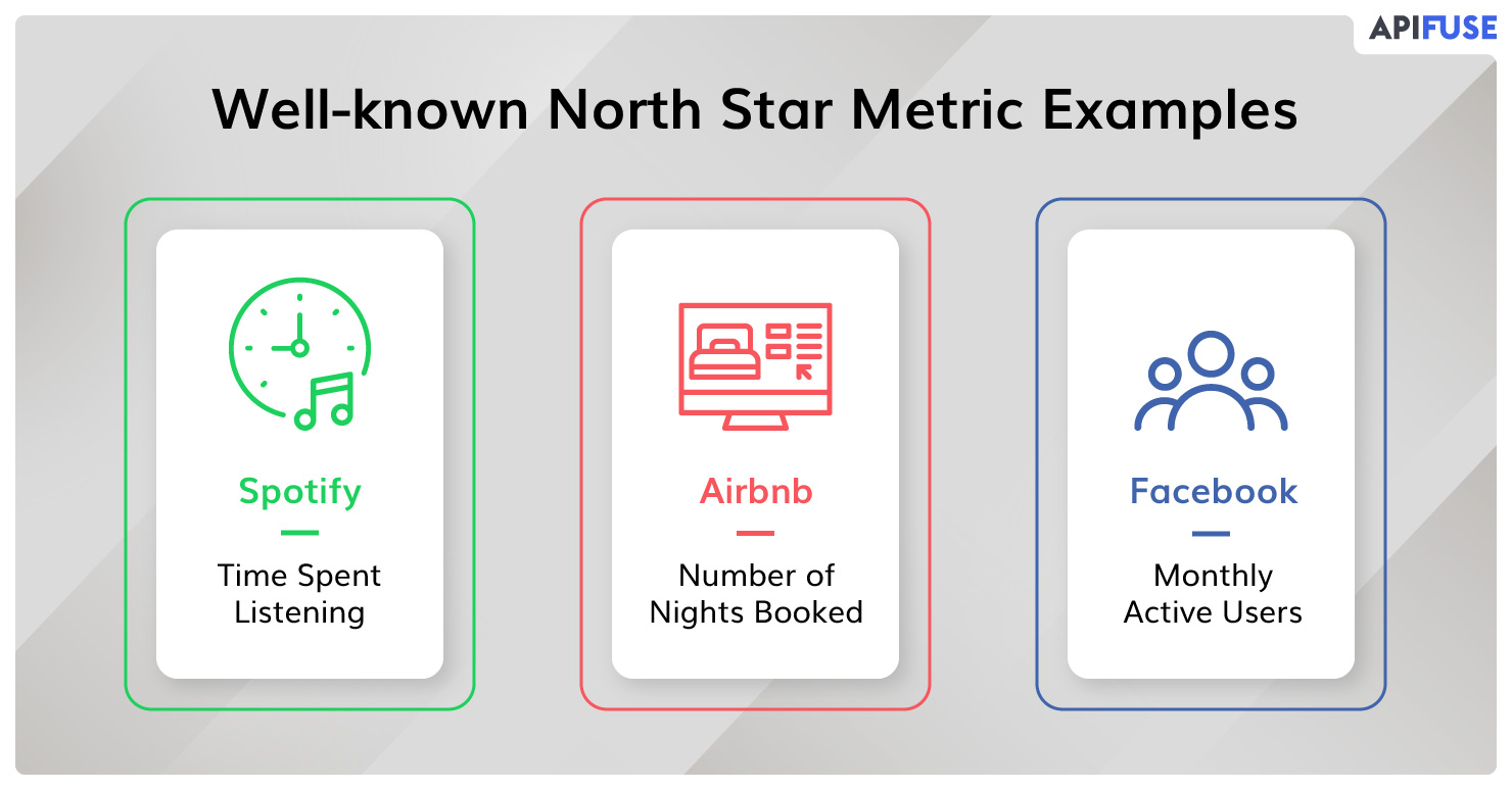 Well-known-north-star-metric-examples