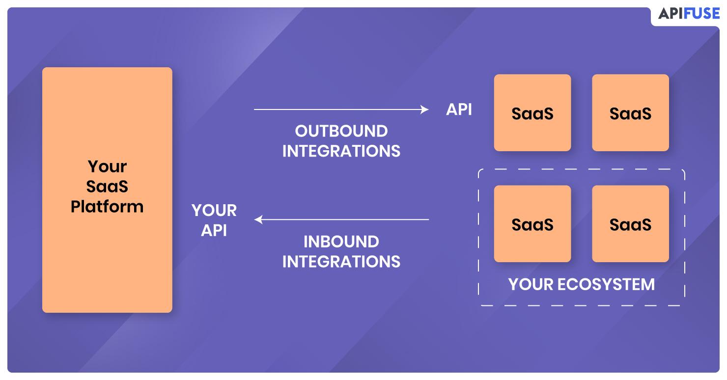 Integrations-Diagram