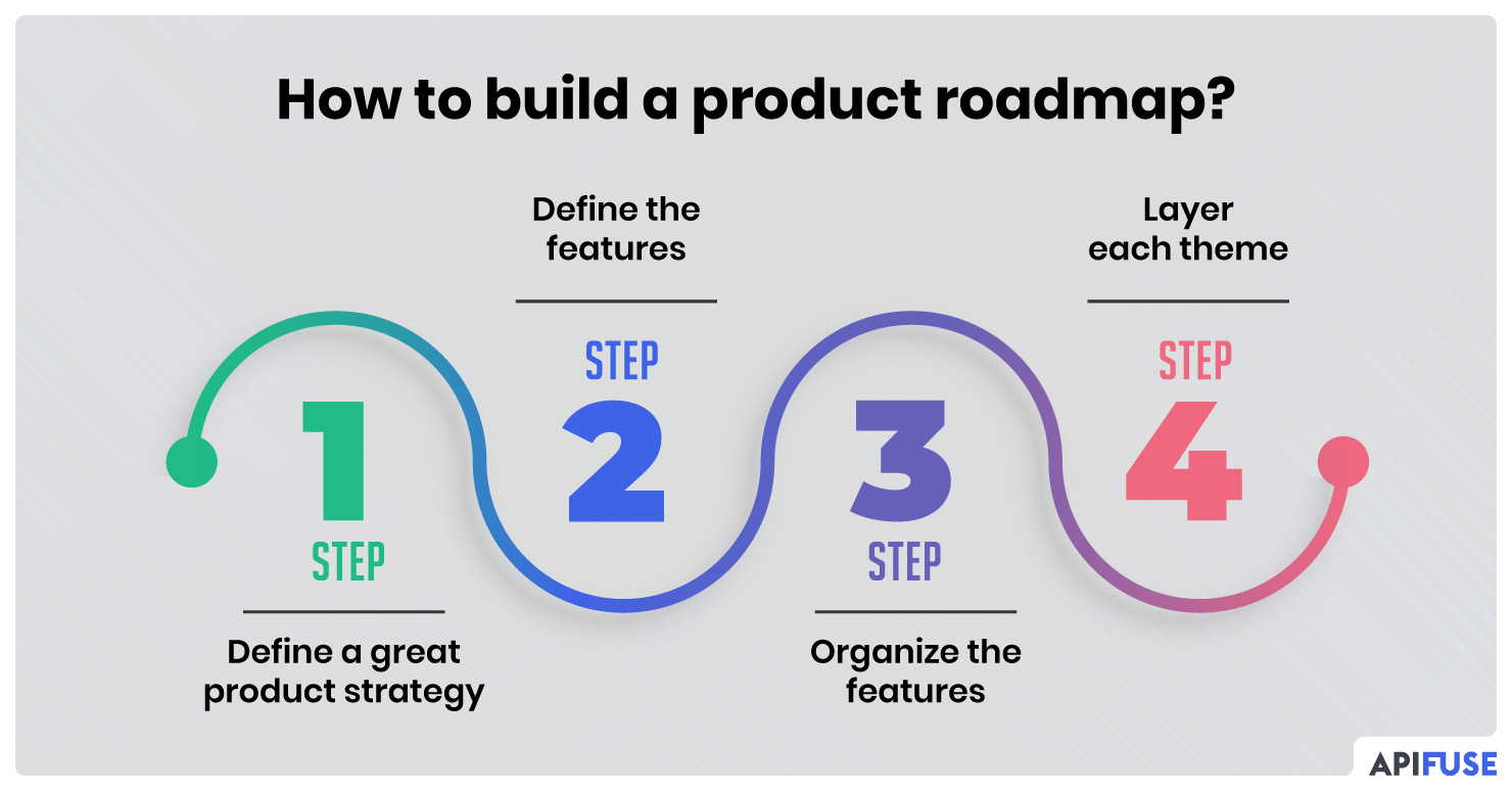 How-to-build-a-product-roadmap