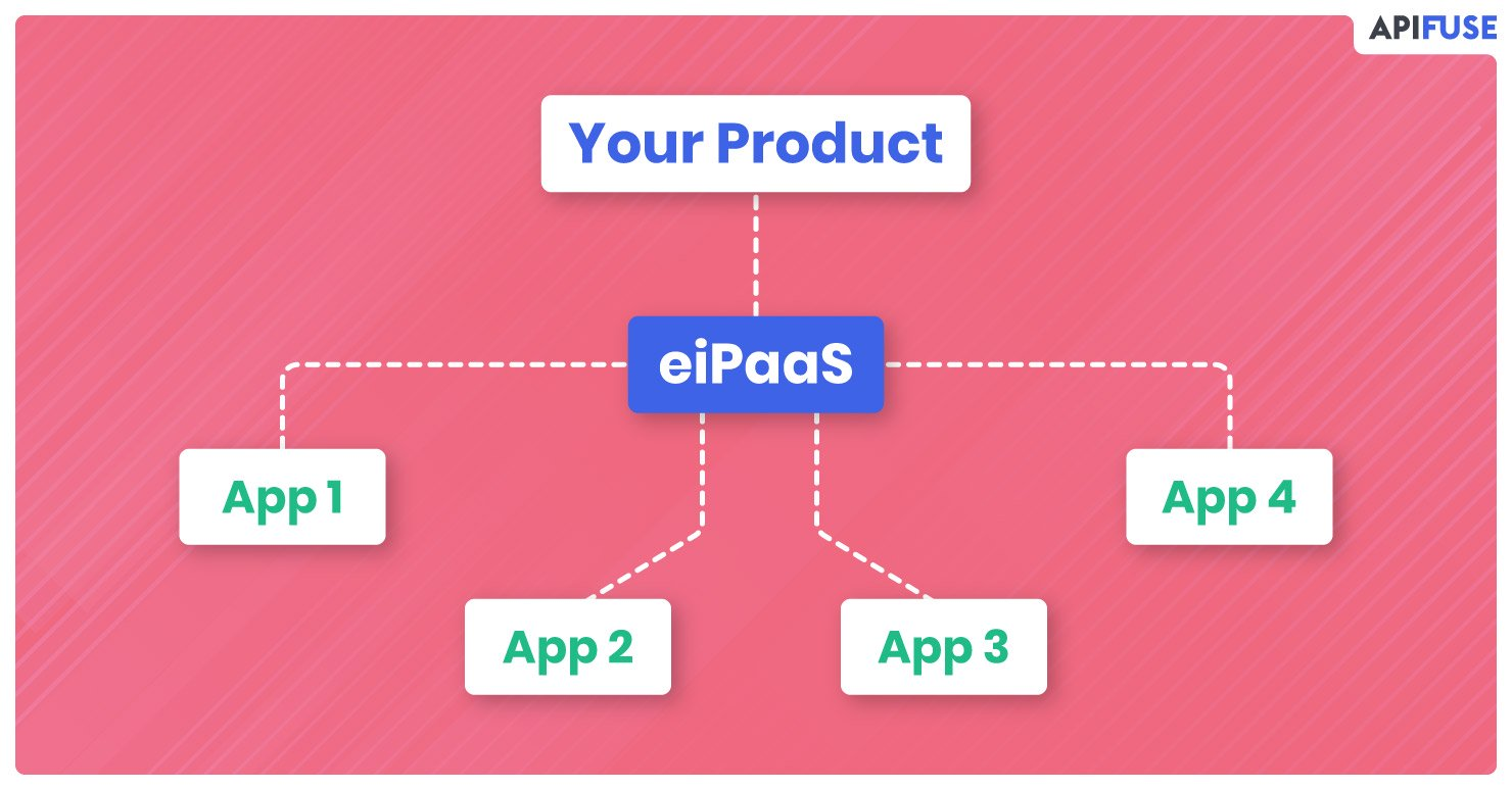 What-is-an-embedded-integration-platform