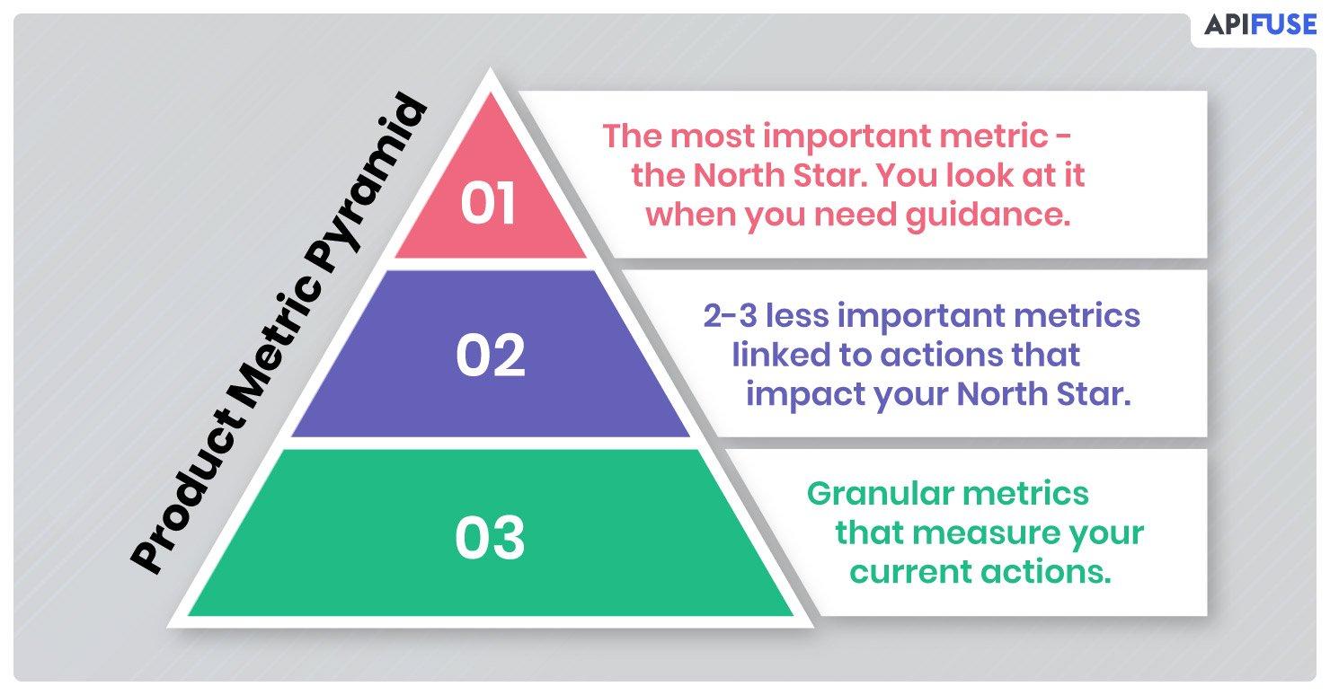 Product-Metric-Pyramid