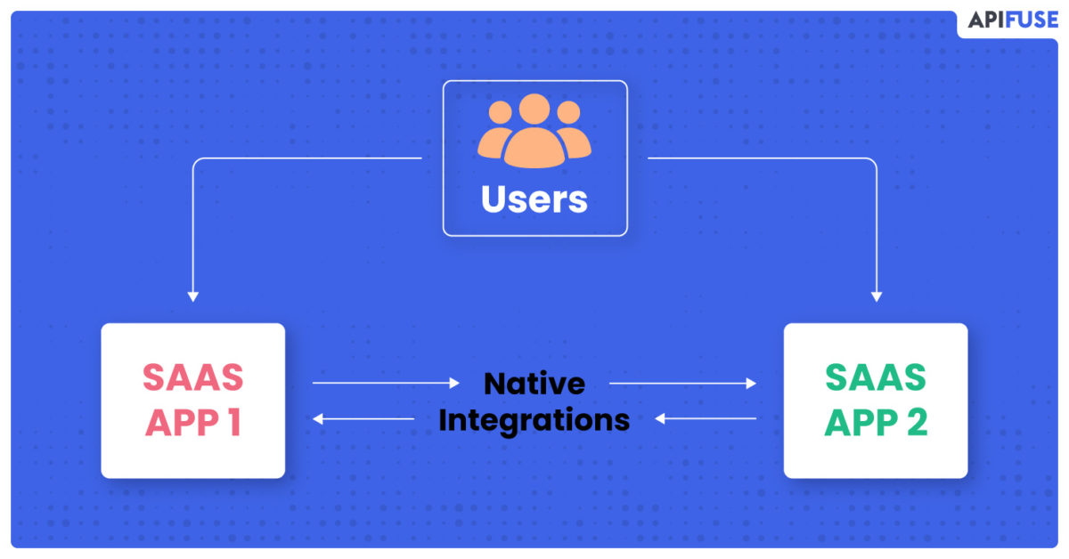 Native Integrations – SaaS Examples